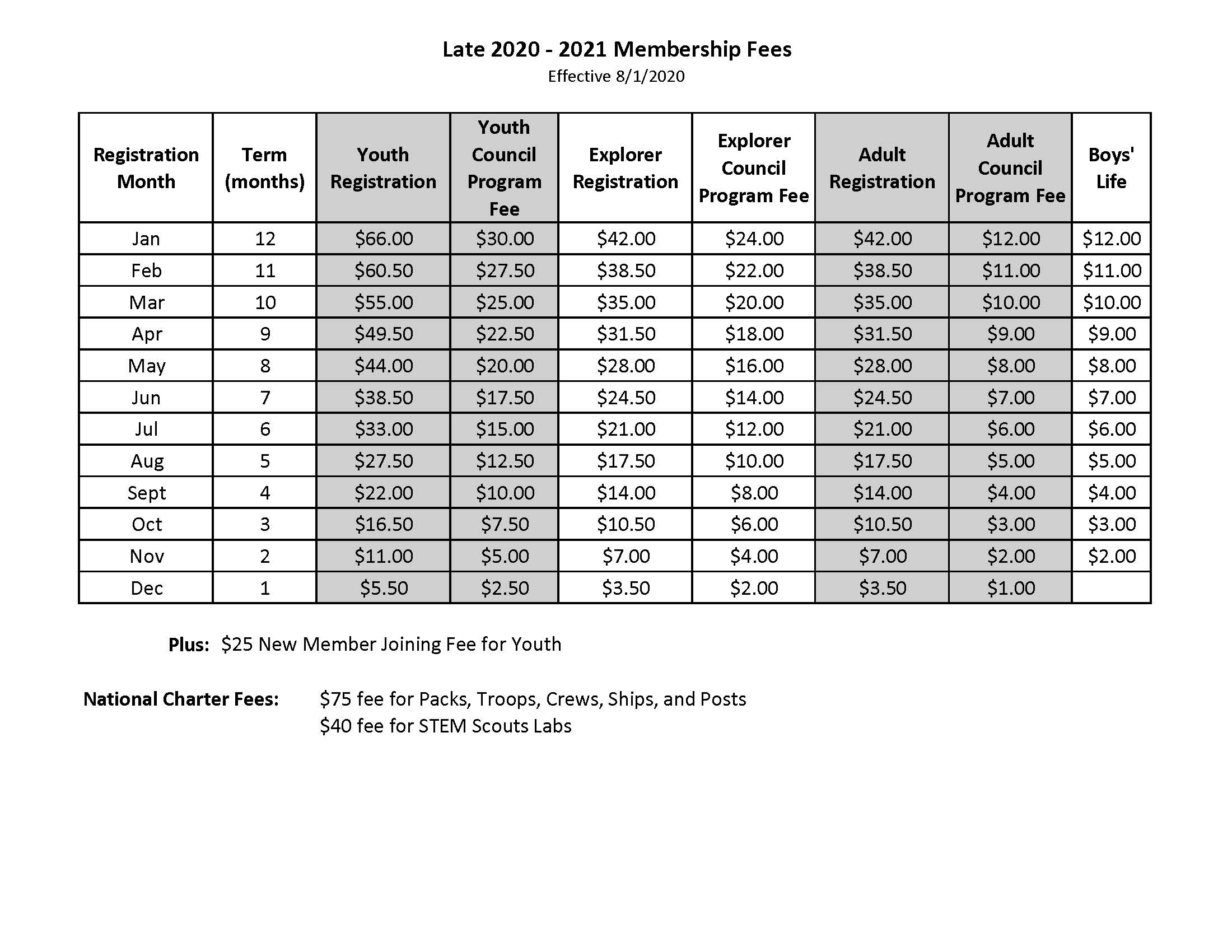 Table of 2020 fees prorated by month