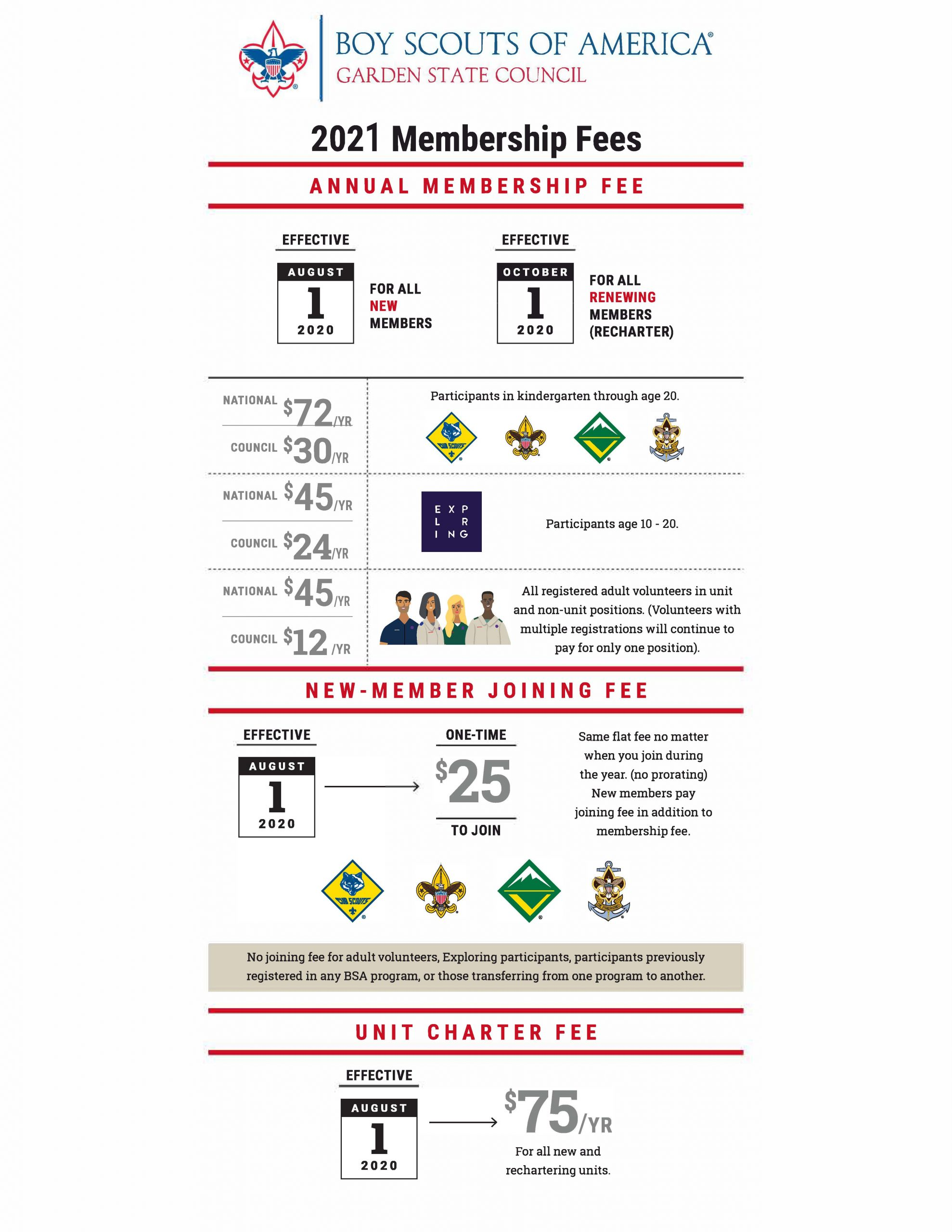 Infographic outlining the fee structure to join or renew membership in the different programs offered by the Boy Scouts of America